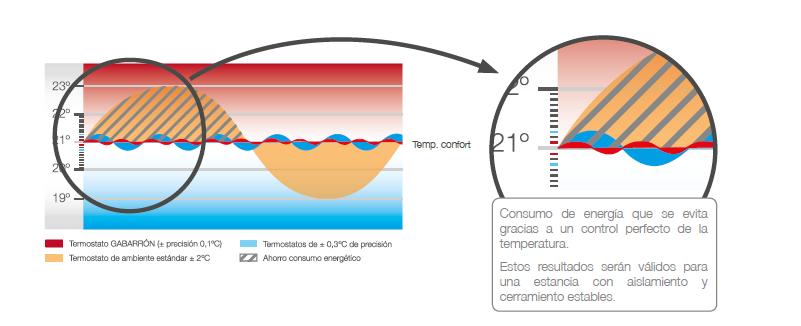 Precio radiadores electricos bajo consumo fabulous - Radiadores de aceite de bajo consumo ...